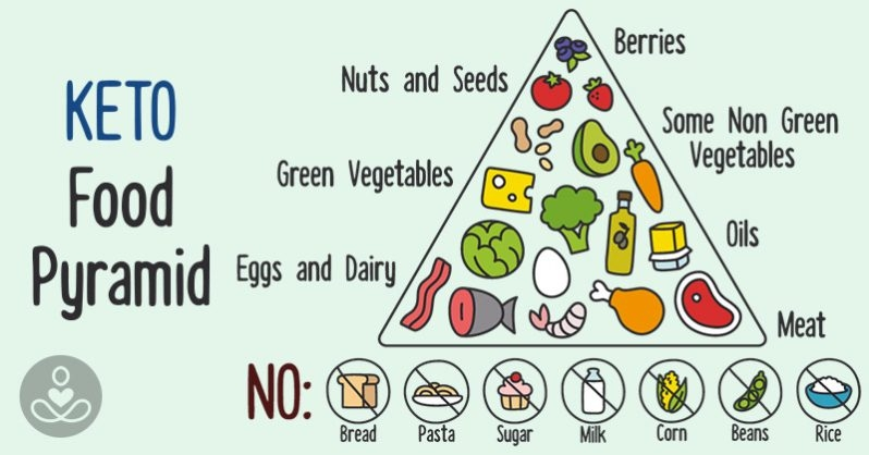 does keto diet work?